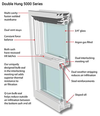 5000 Series - Double Hung Windows