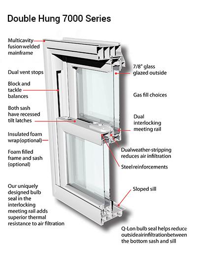 7000 Series Double Hung Windows